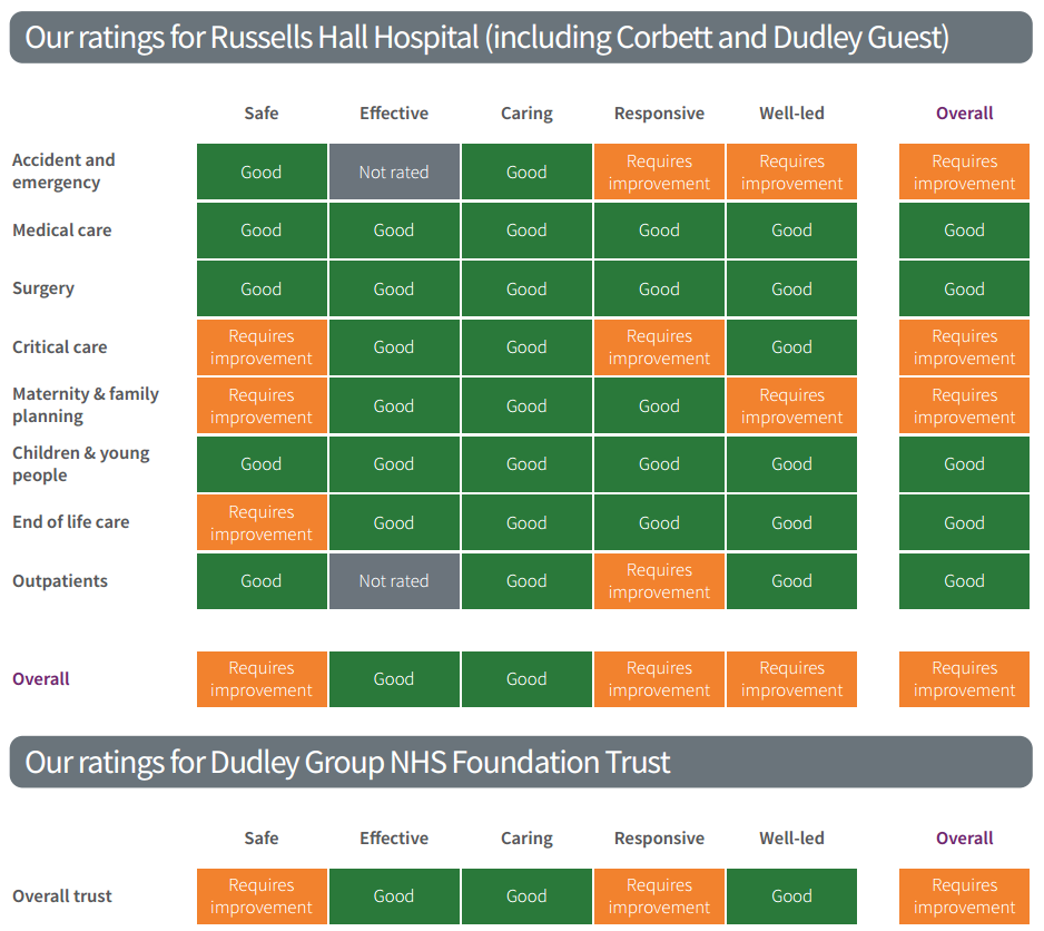 CQC rating for website